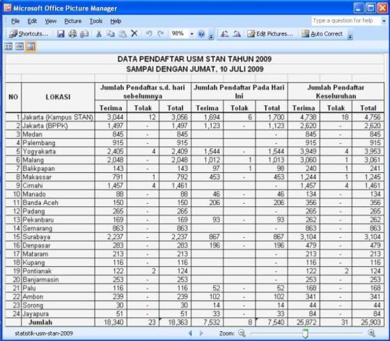 statistik pendaftar